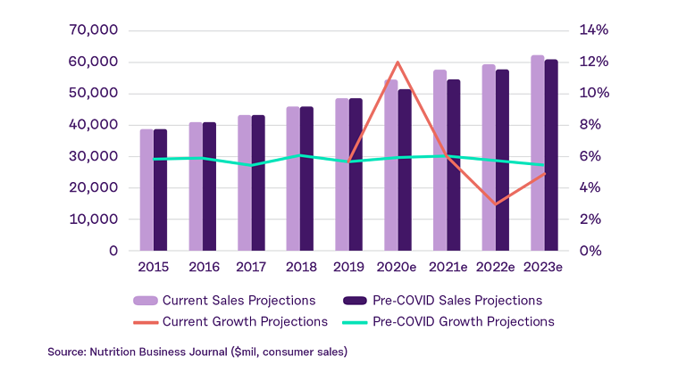growth-of-online-supplement-sales copy