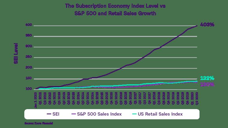 subscription-economy